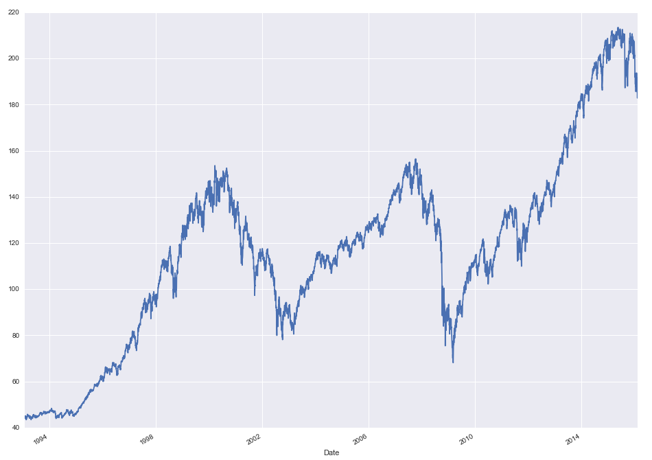 Import and plot stock price data with python, pandas and seaborn